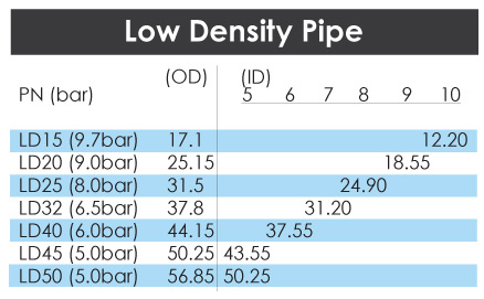 Low-Density-Pipe-Dimensions